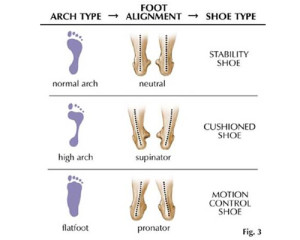 know-your-foot-type